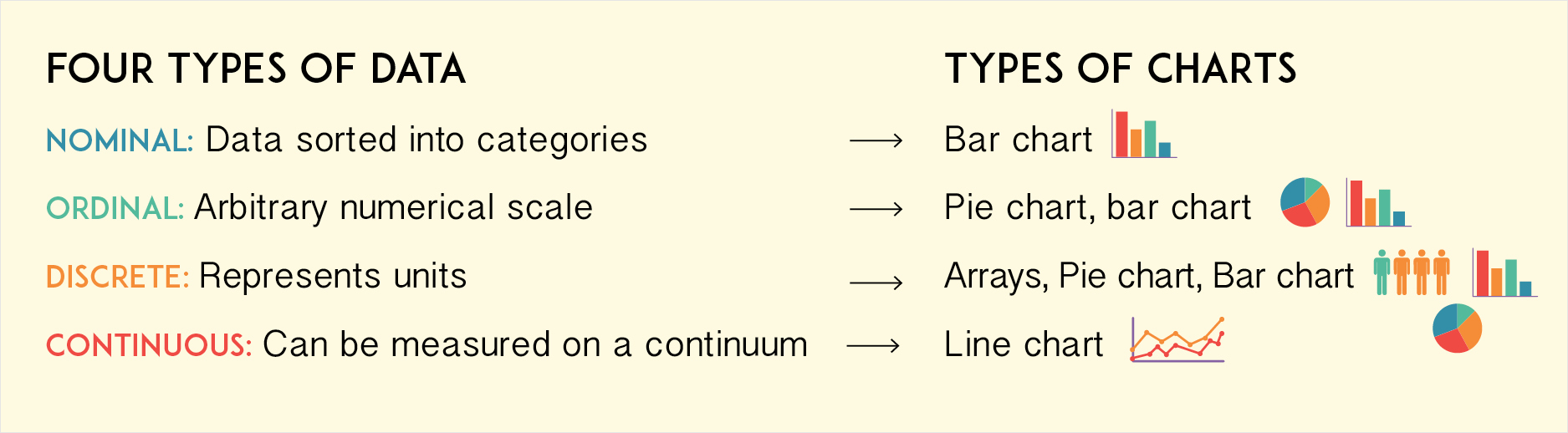 dos and donts chart making four types of data