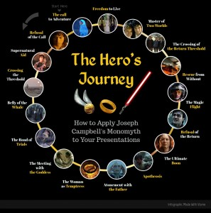 """monomyth lion king He calls this common structure """"the monomyth  animated feature films: finding  nemo, mulan, the lion king, the incredibles, and moana."""