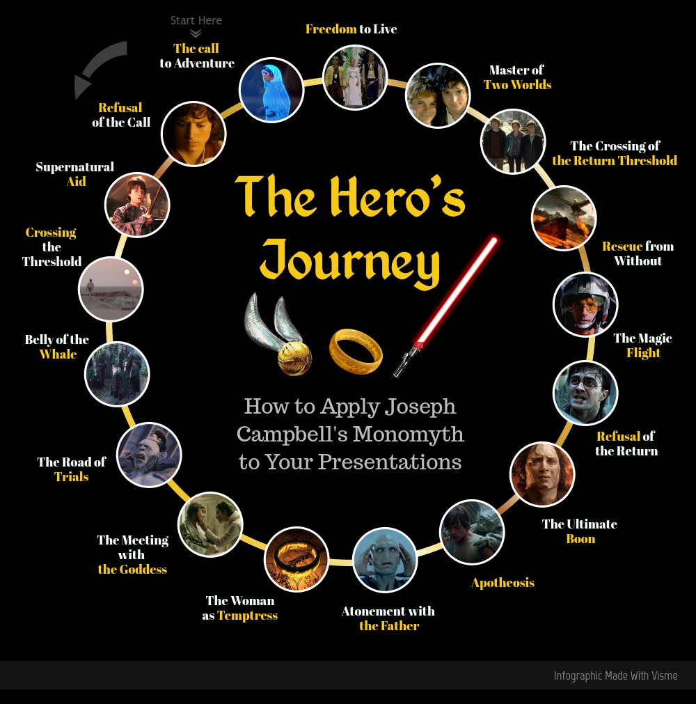 joseph campbell's monomyth hero's journey infographic
