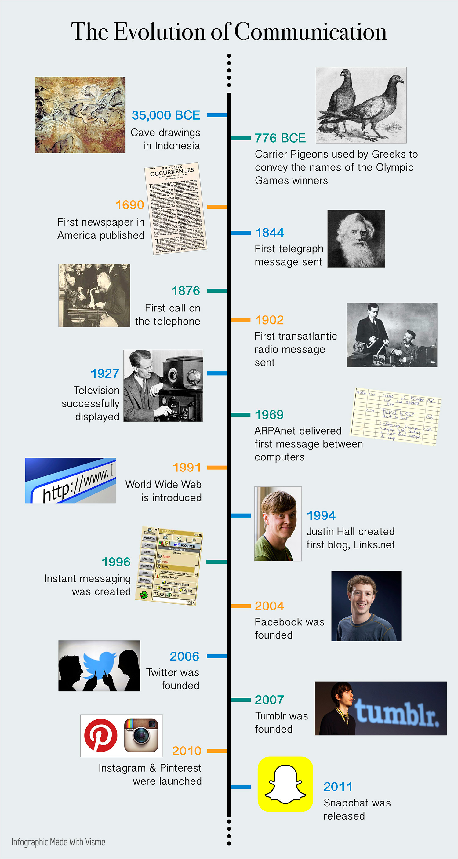 brand visual voice evolution of communication