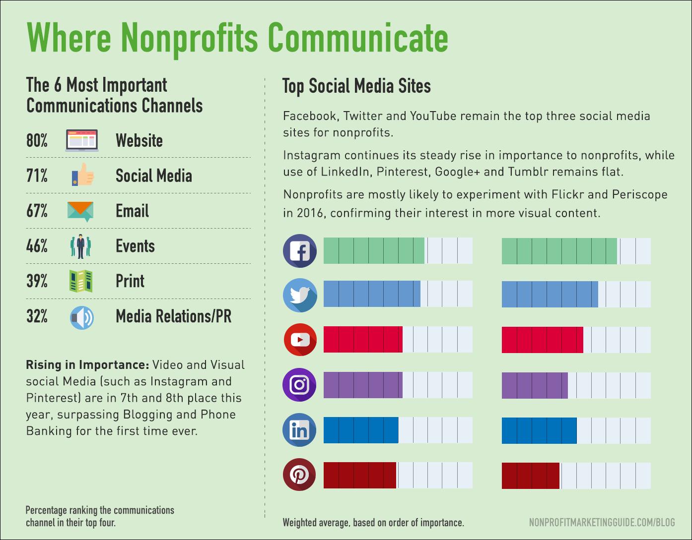 nonprofits infographics communication
