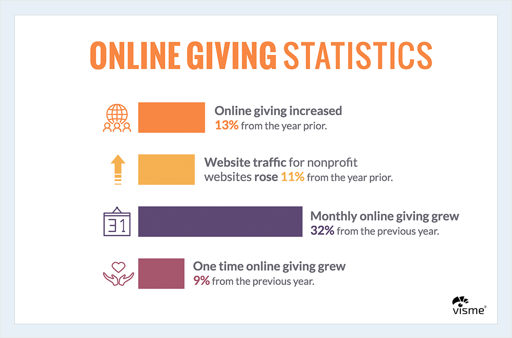 online-giving nonprofit infographics