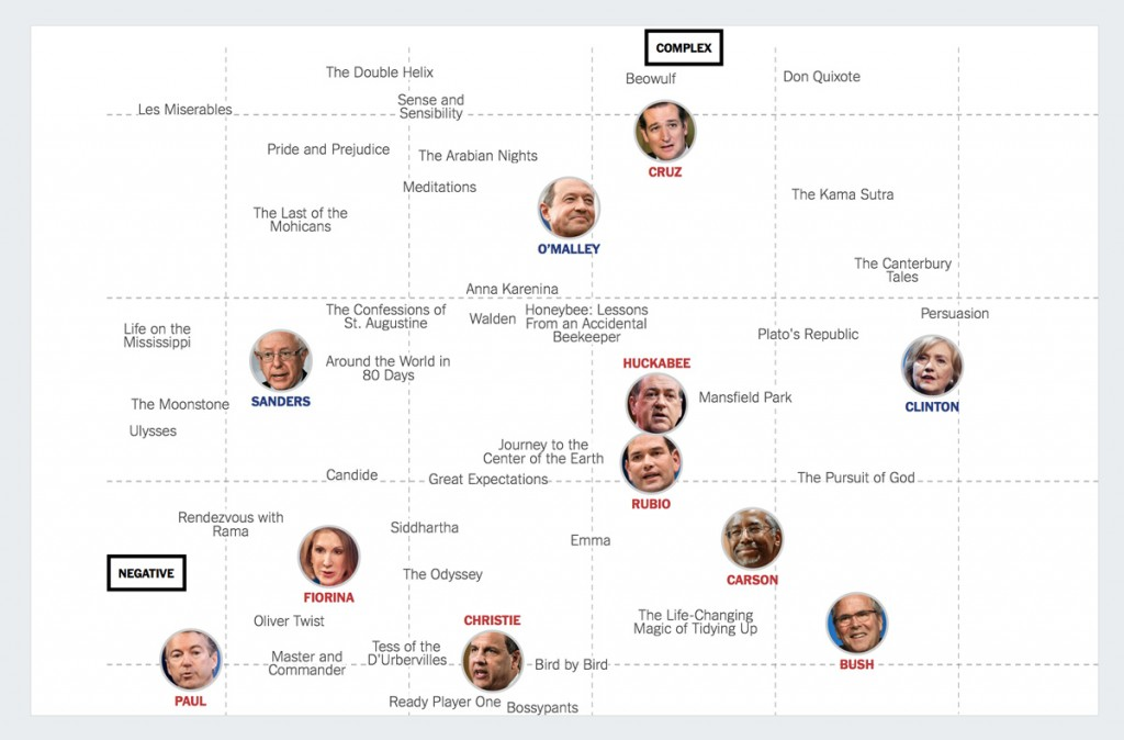 every-presidential-candidate-talks-like-a-book best infographics 2016