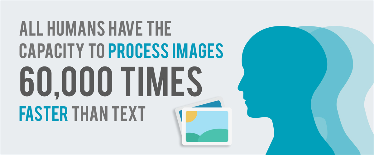 humans process information 60,000 times faster than text
