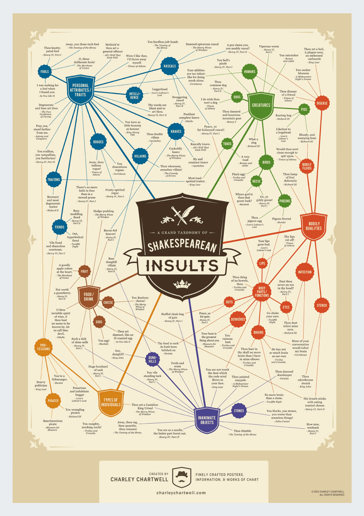 shakespearean insults infographic