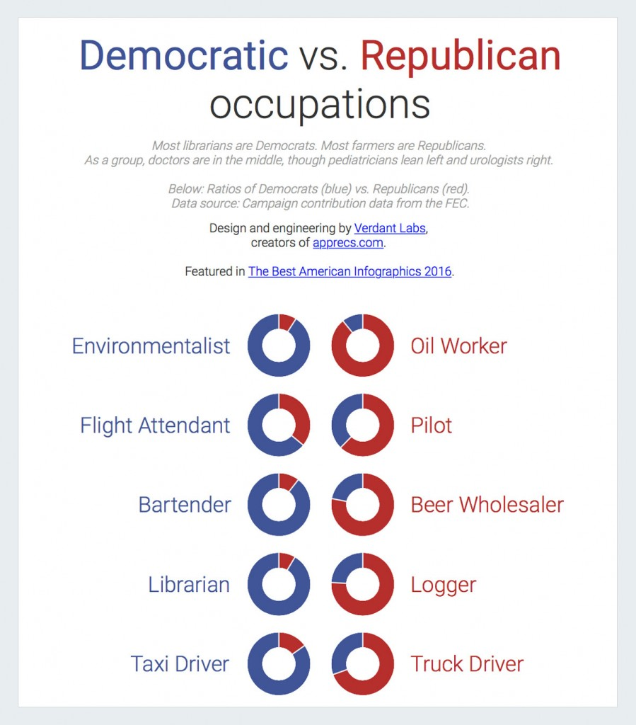 occupations-at-the-ballot-box best infographics 2016
