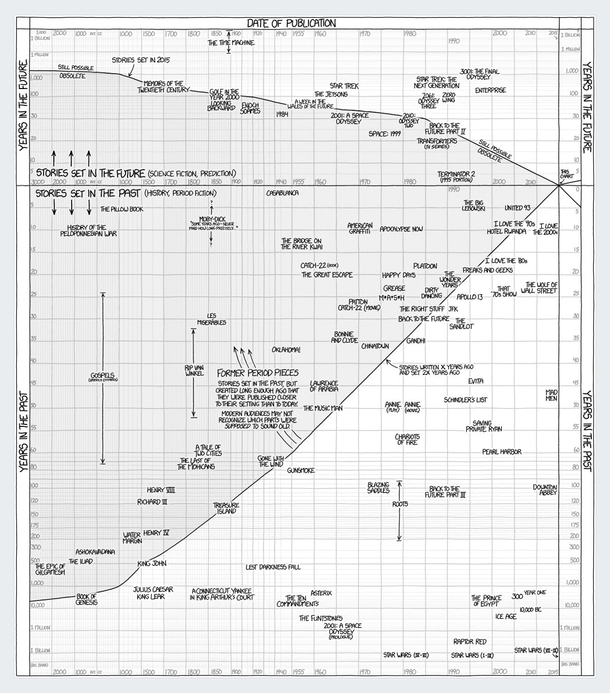 stories-of-past-and-future best infographics 2016