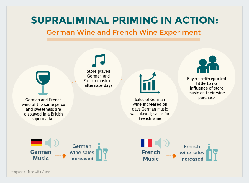 supraliminal-priming-in-action german wine french wine experiment