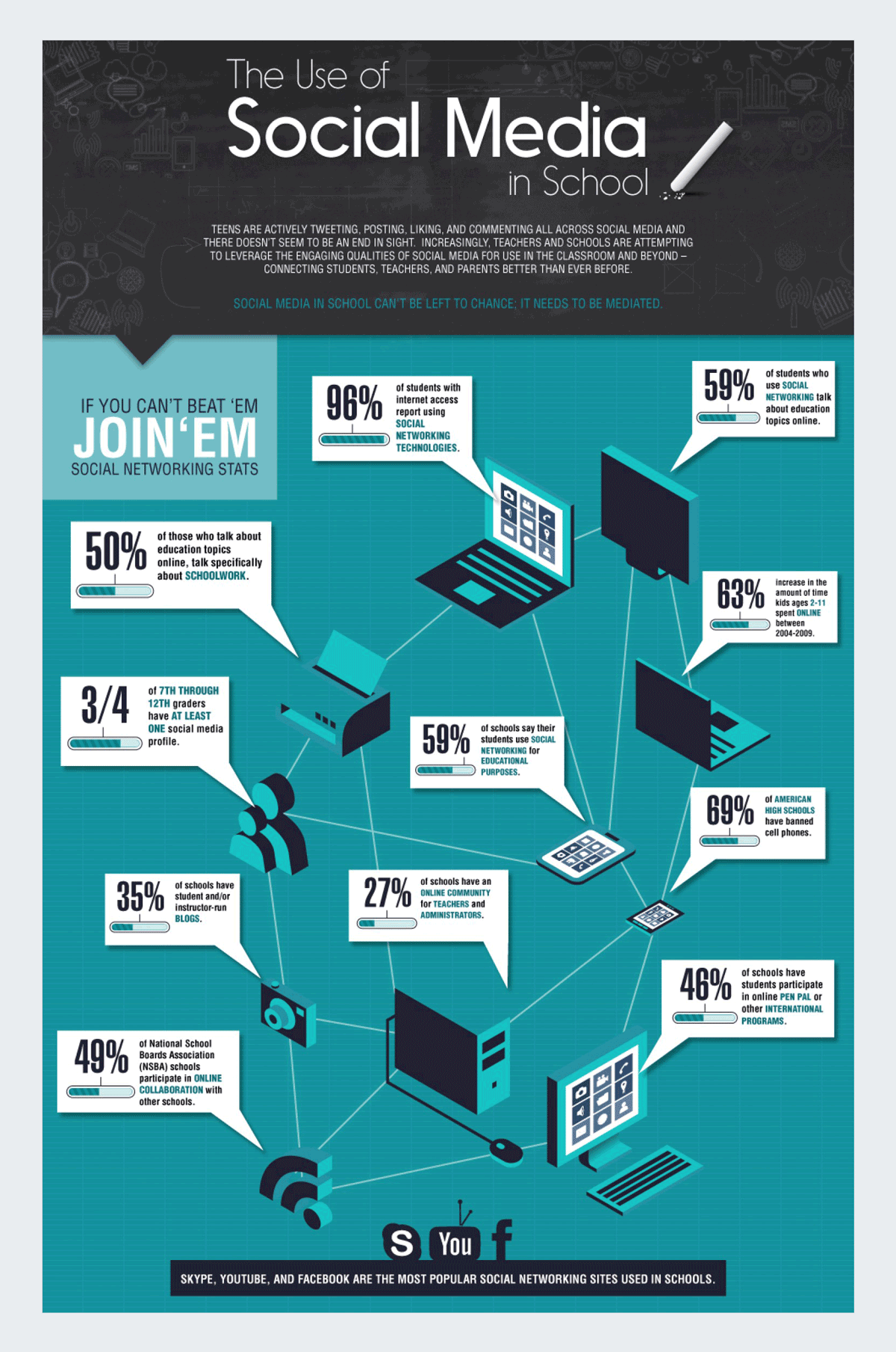 the-use-of-social-media-in-school-infographic-4
