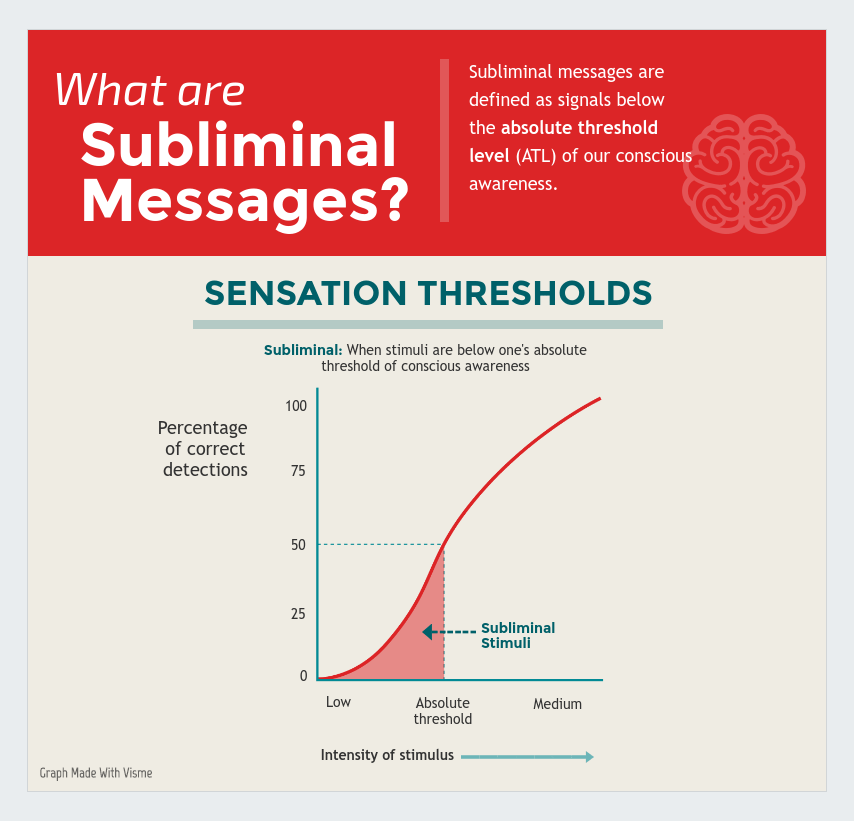 subliminal messages sensation thresholds