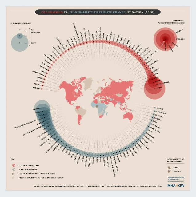 who-pollutes-and-who-suffers-the-most best infographics 2016