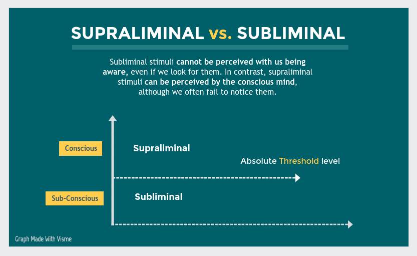 The Truth About Subliminal Messages [Infographic] | Visual