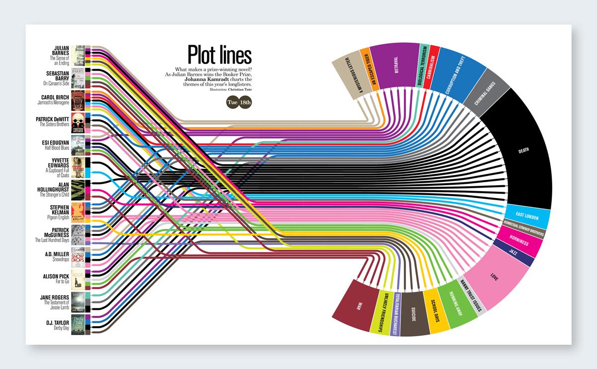 infographic plotting novels