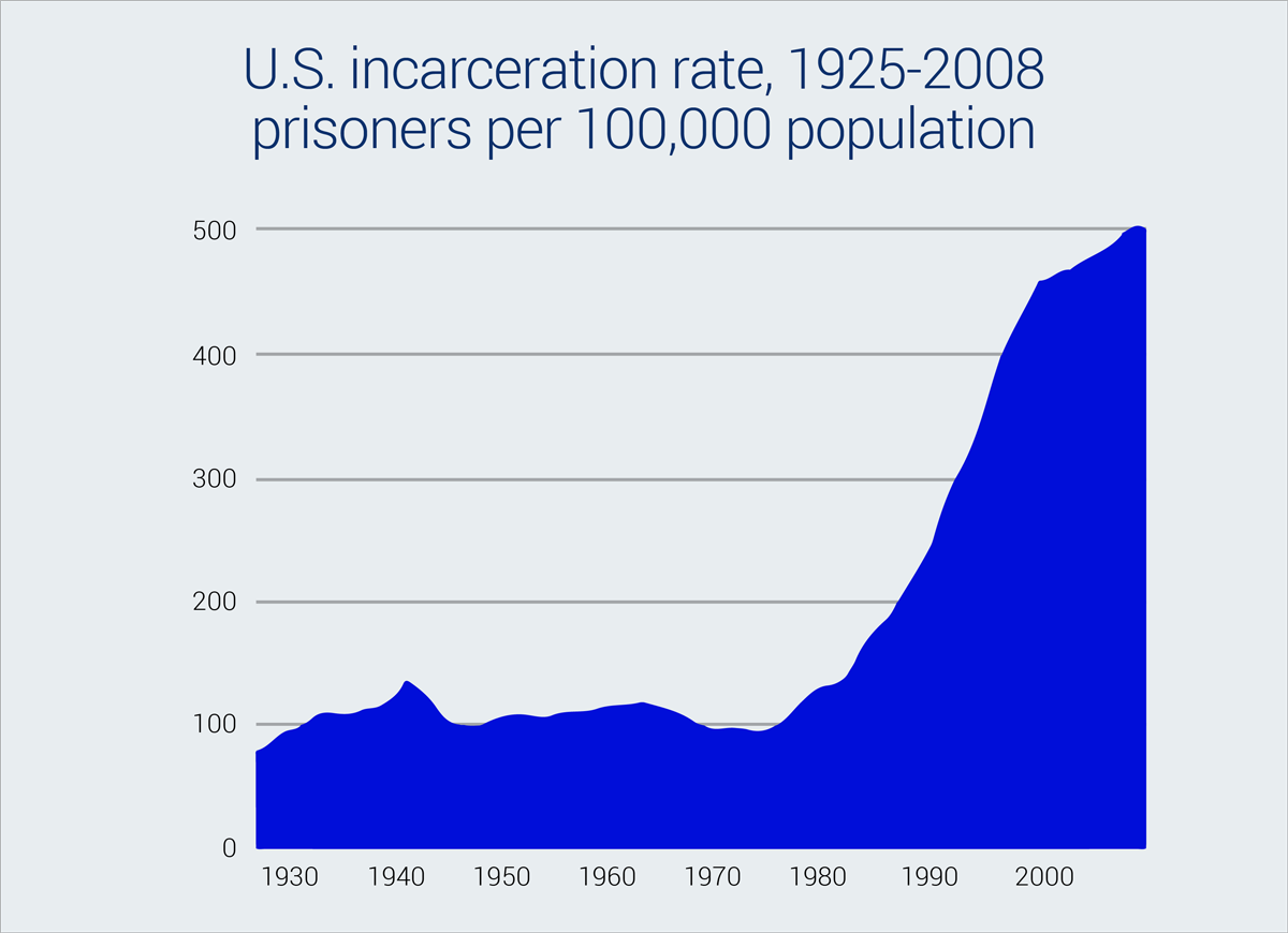 us incarceration rate 1925-2008