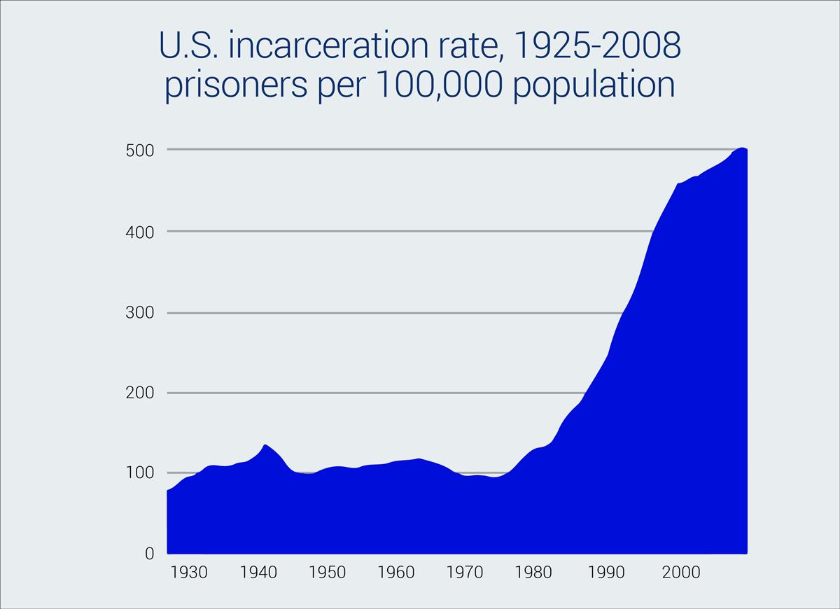 us incarceration rate 1925-2008