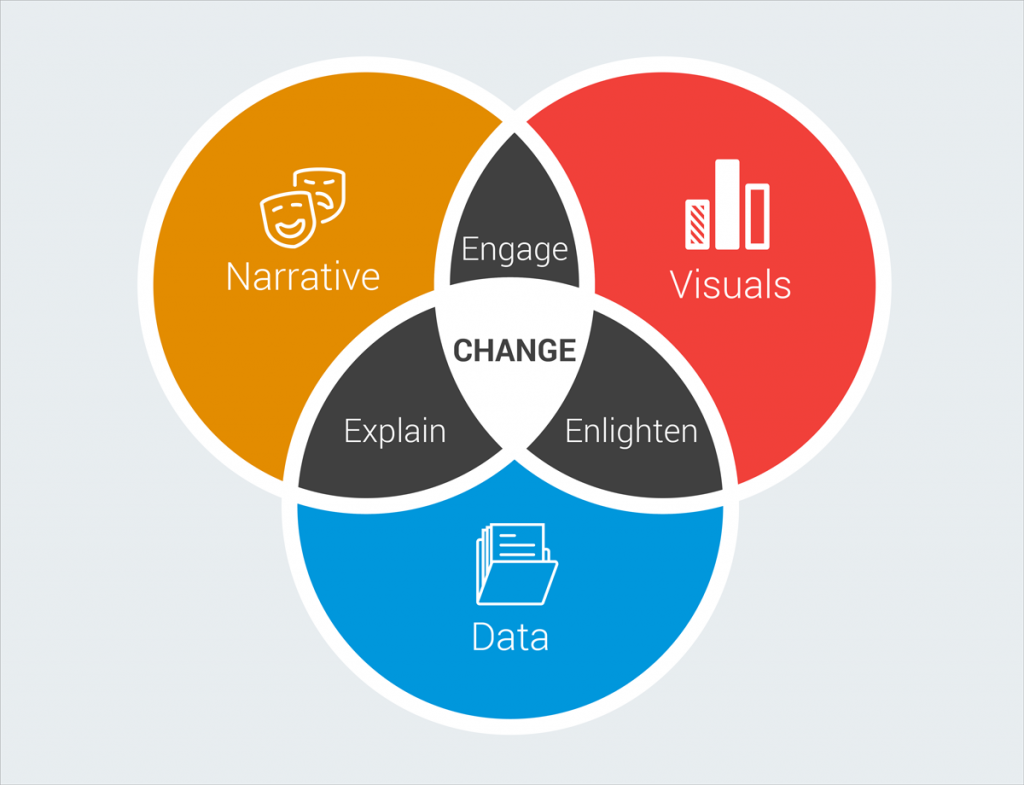 data storytelling venn diagram data visuals narrative