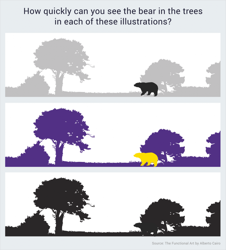 visual brain recognizes differences in color tone