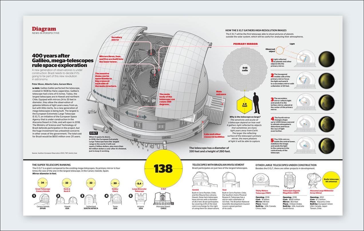 alberto-cairo-infographic