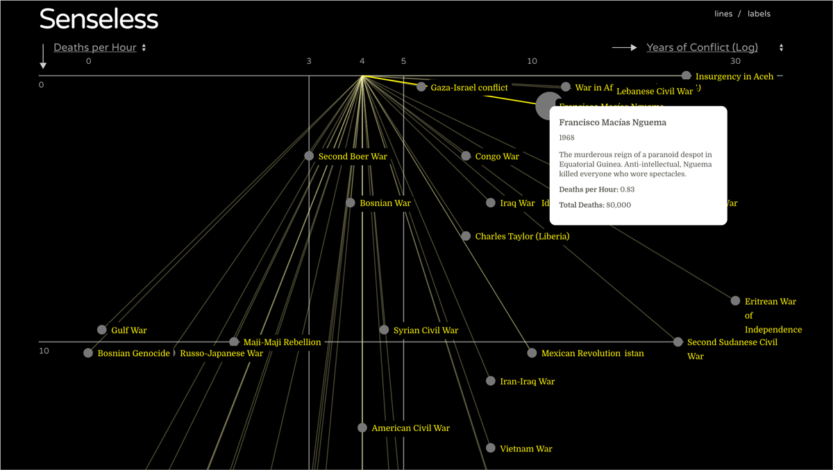 senseless deaths per hour data visualization
