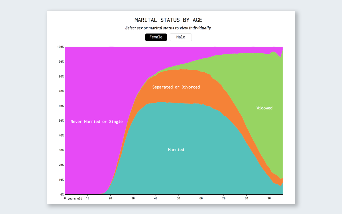 marital status by age data visualization