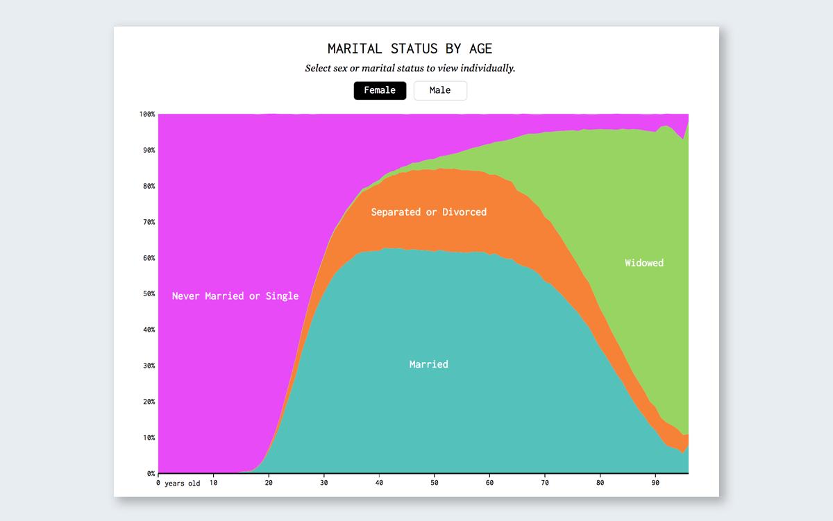 marital status by age data visualization
