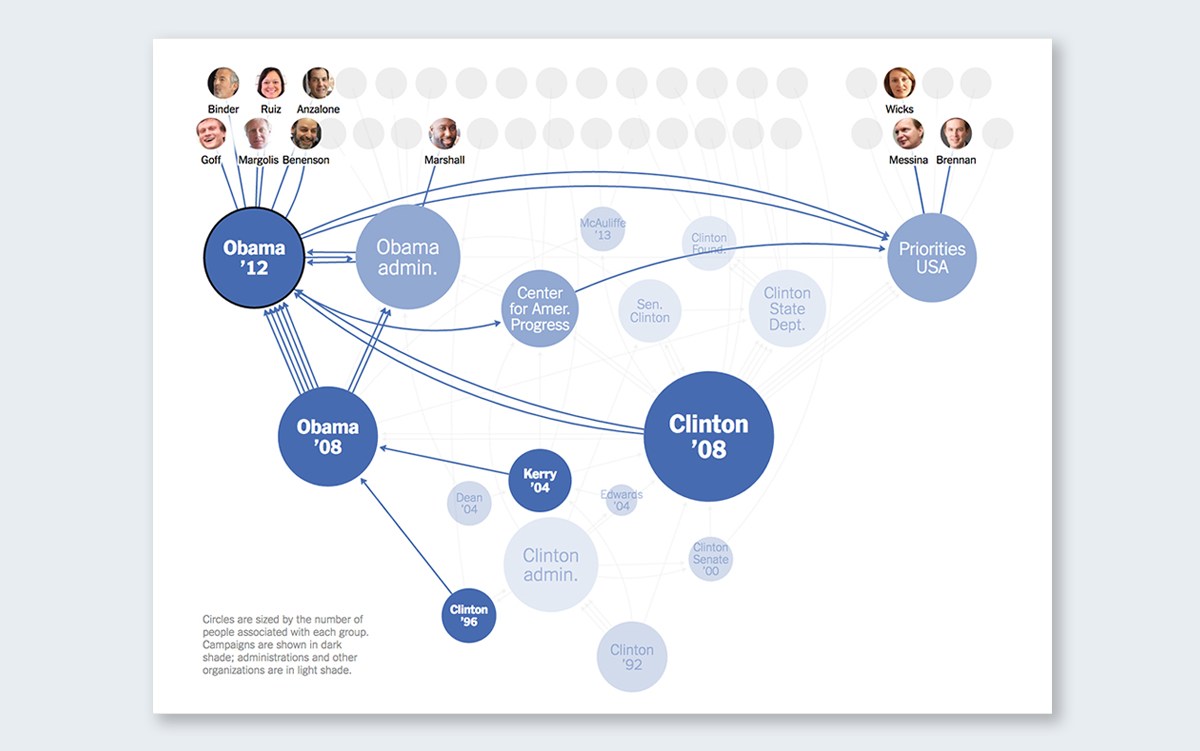 connecting the dots behind the 2016 presidential candidates