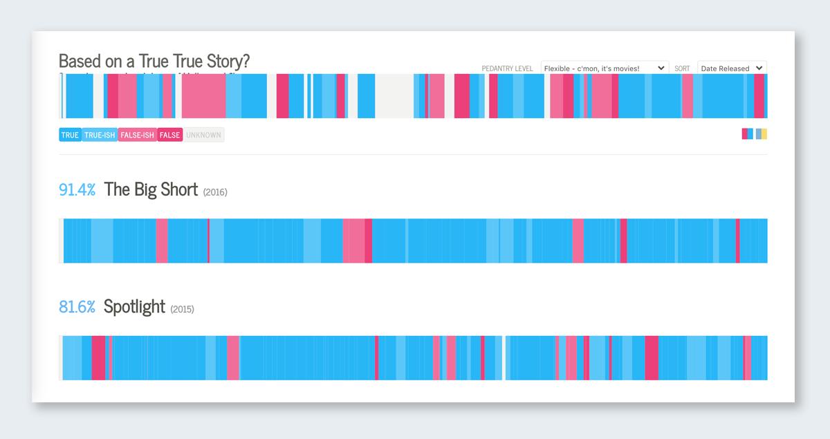 based on a true story data visualization