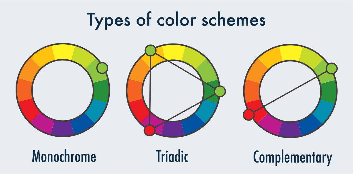 types of colors schemes monochromatic triadic complementary