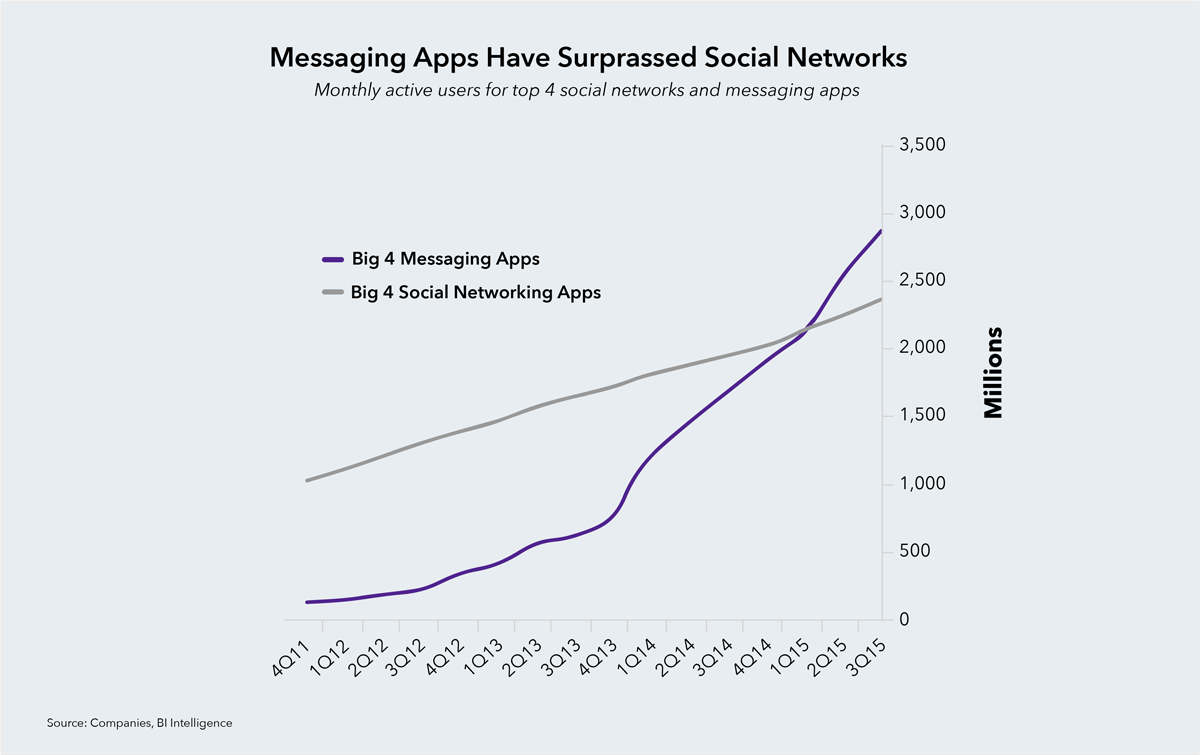 messaging apps have surpassed social networks monthly active users for top 4 social networks and messaging apps
