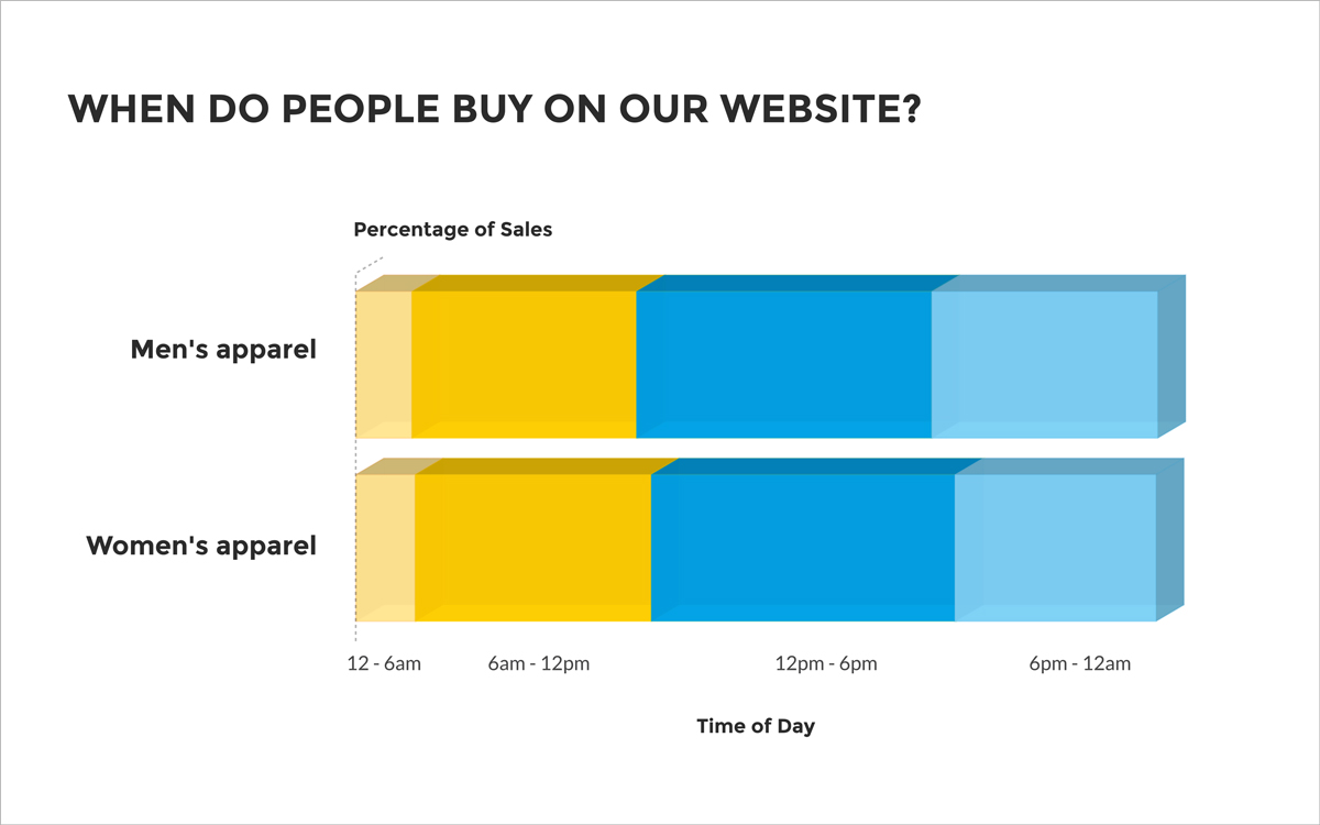3D-Stacked-charts when do people buy on our website