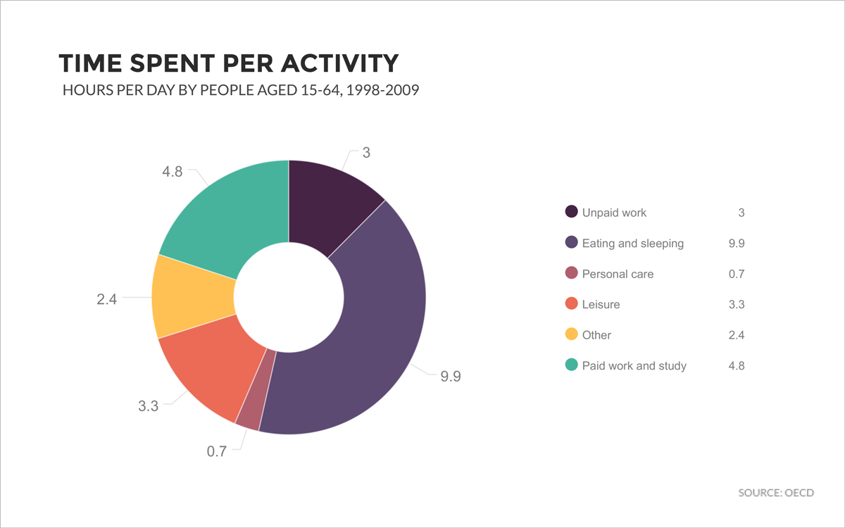 doughnut chart donut chart time spent per activity hours per day