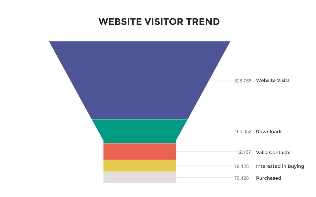 Funnel-charts website visitor trend