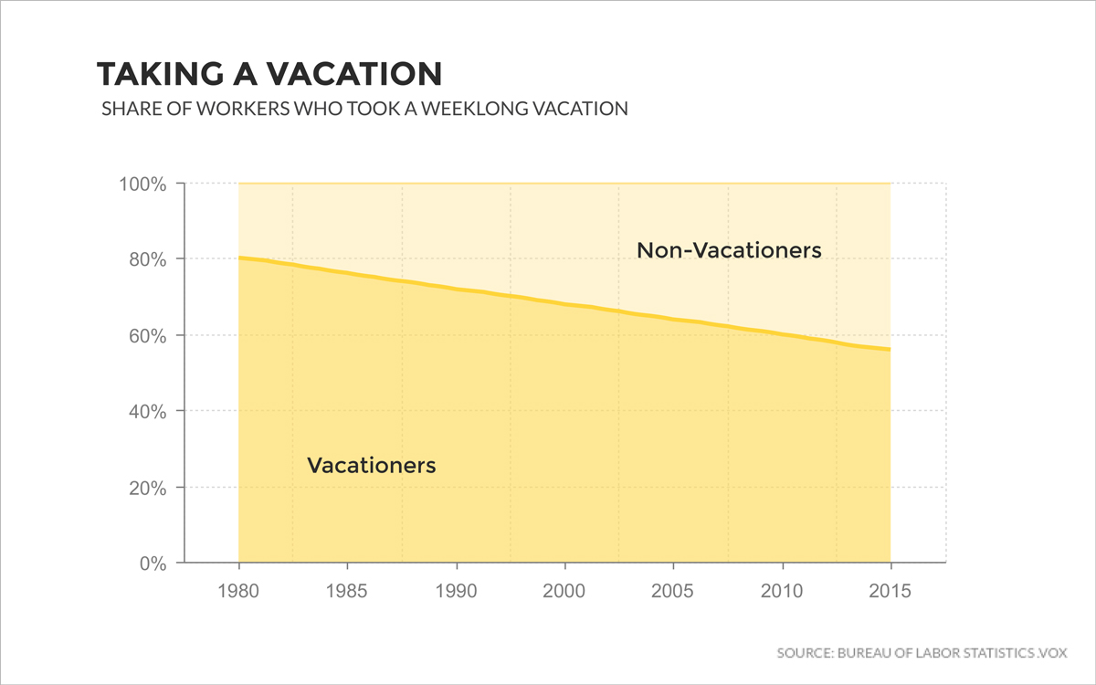 stacked area chart taking a vacation share of workers who took a weeklong vacation