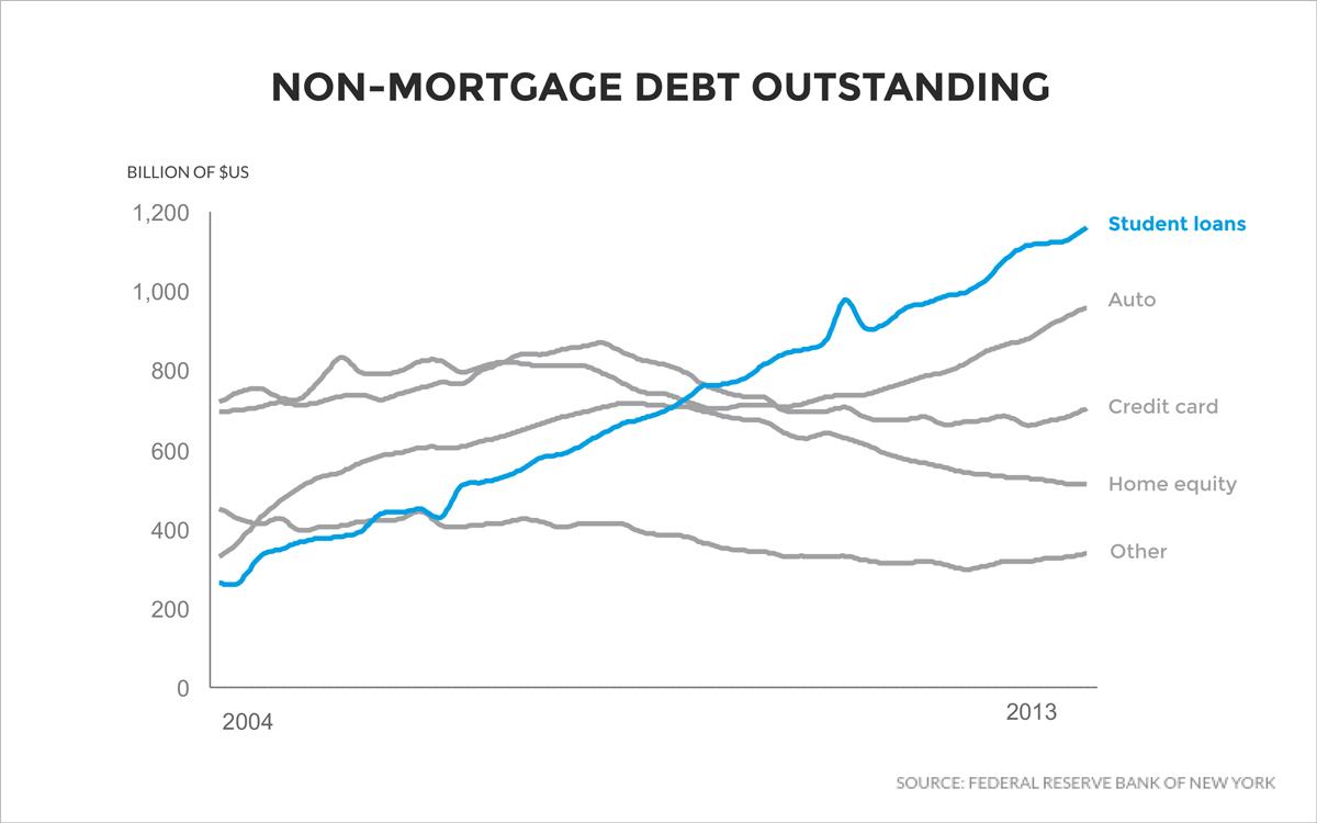 Non-mortgage-debt-USA