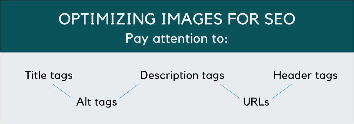 Optimizing-images-for-SEO pay attention to title tags alt tags description tags URLs header tags