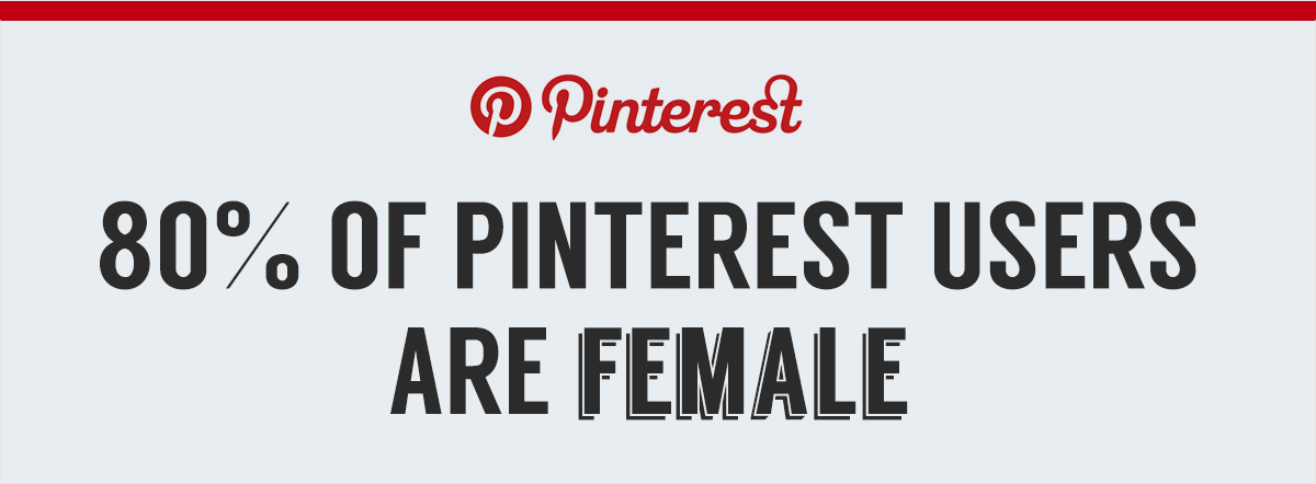 80% of pinterest users are female
