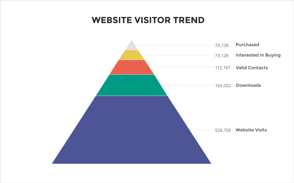 pyramid chart website visitor trend