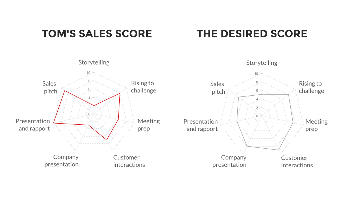radar charts spider charts tom's sales score the desired score