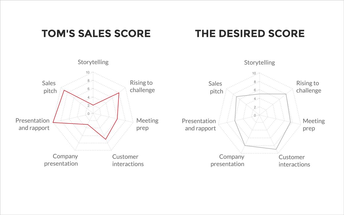 radar charts spider charts tom's sales score the desired score