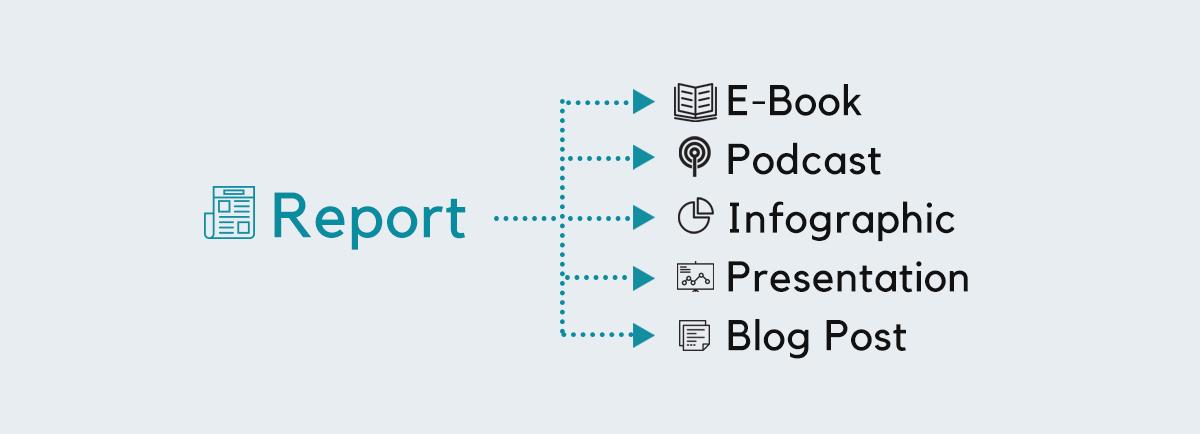 Repost-and-Repurpose-Content