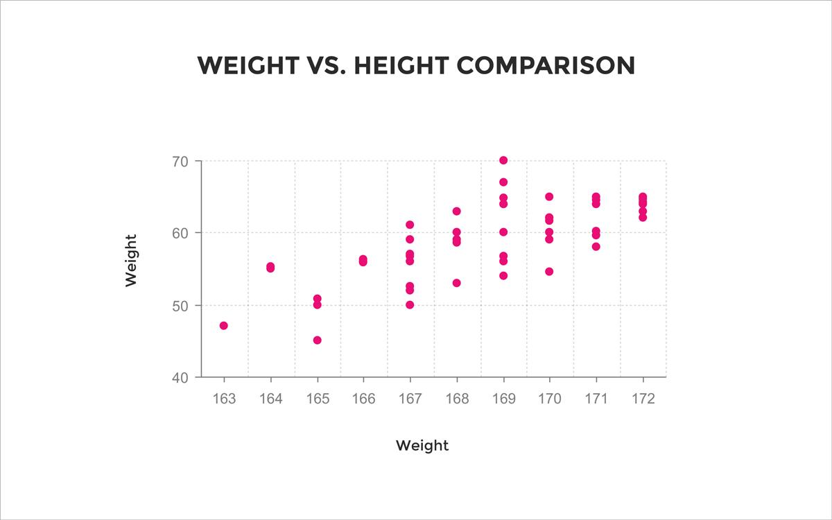 weight versus height comparison