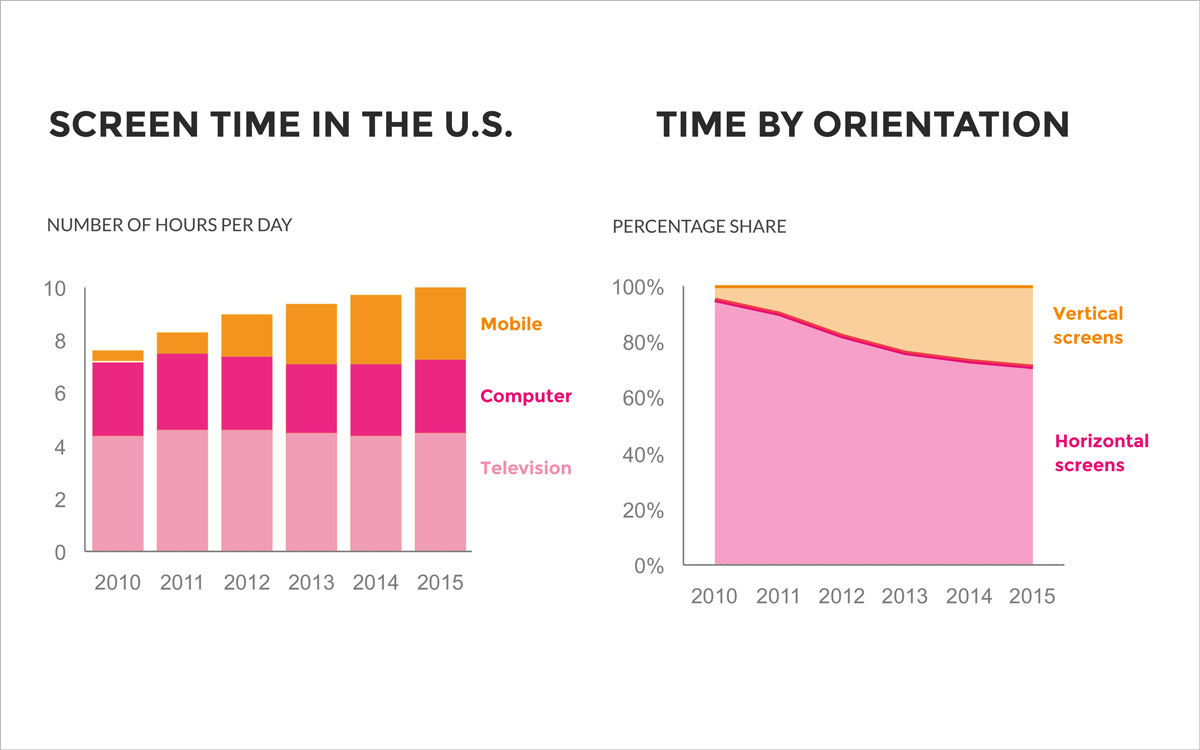 Stacked Charts screen time in us number of hours per day