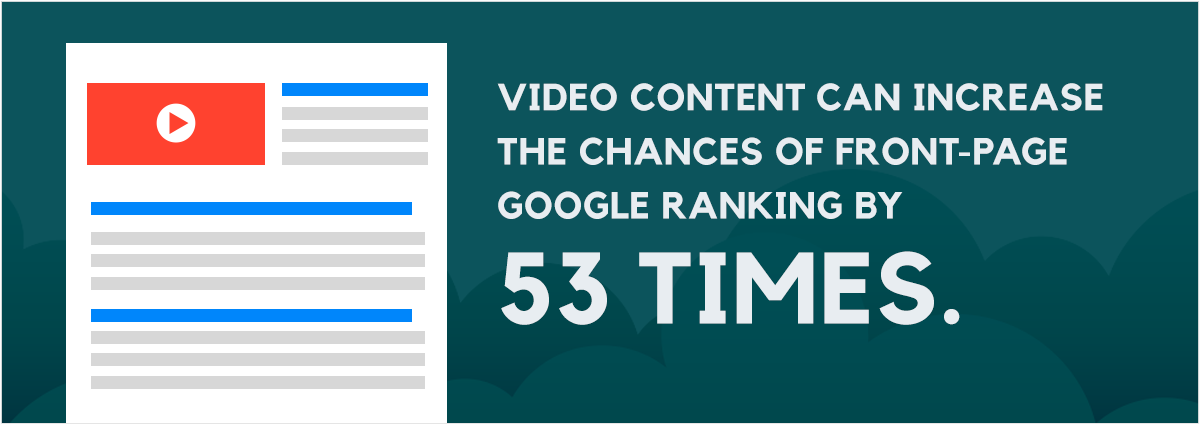 Video-content can increase the chances of front page google ranking by 53 times