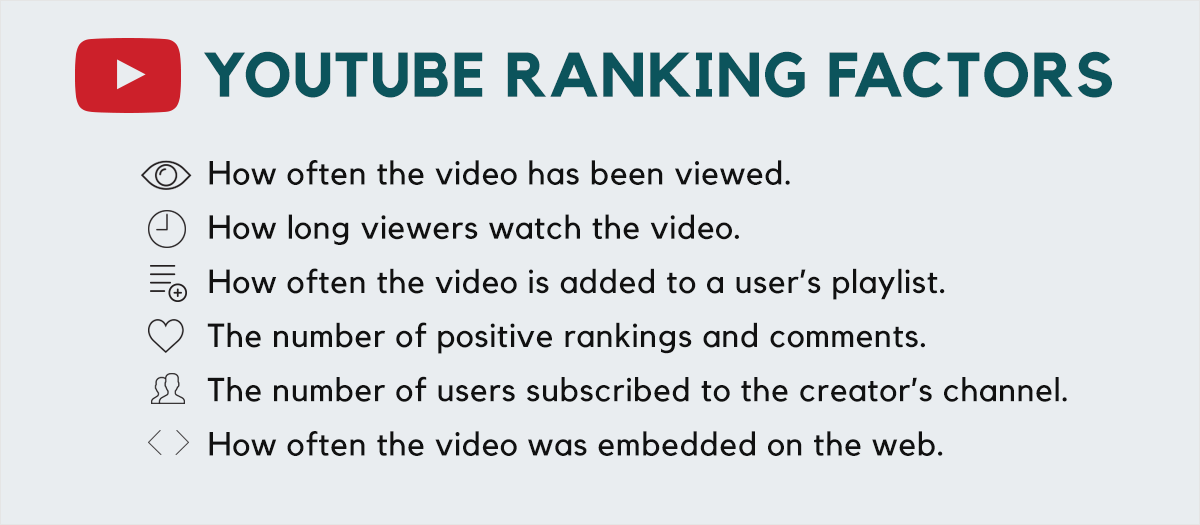 Youtube-Ranking-Factors How often the video has been viewed. How long viewers watch the video. How often the video is added to a user's playlist. The number of positive rankings and comments. The number of users subscribed to the creator's channel. How often the video was embedded on the web.