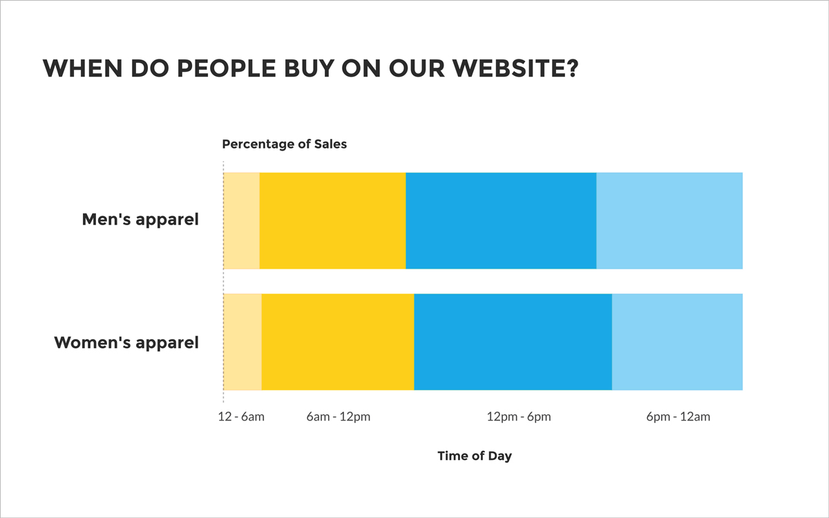 when do people buy on our website chart