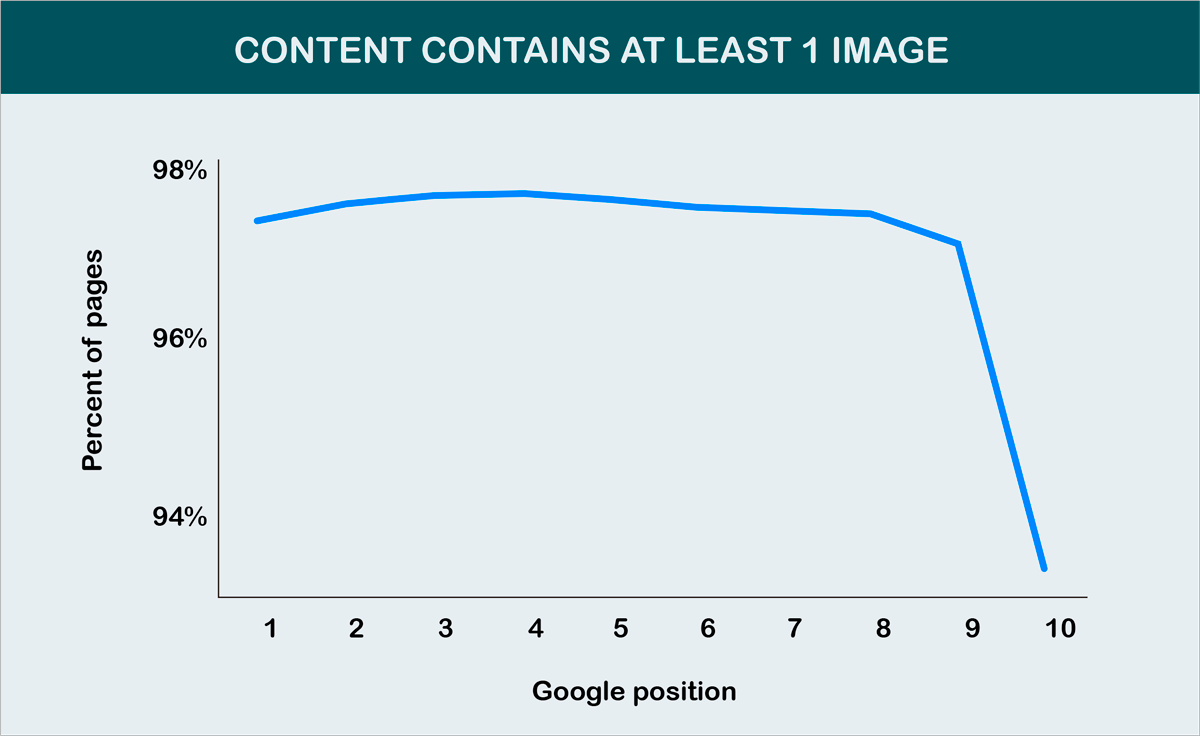 content-containts-at-least-1-image Visual-SEO-Strategies