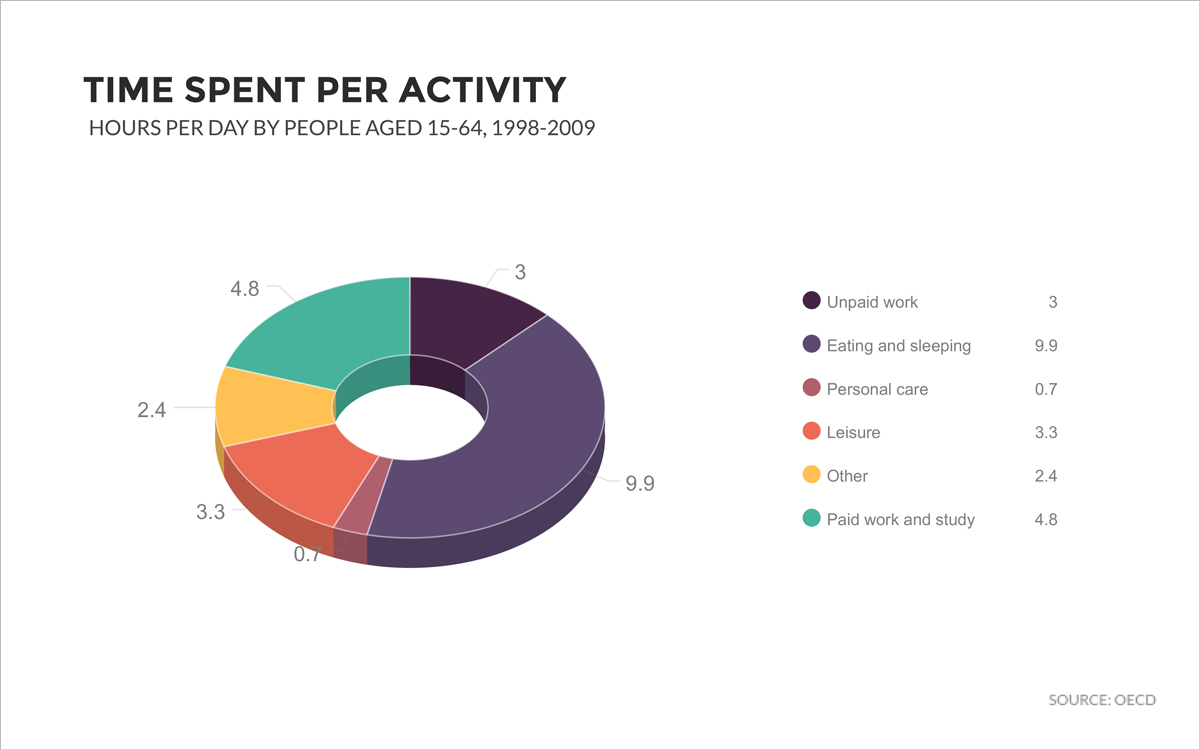 doughnut-charts-3D donut charts time spent per activity hours per day