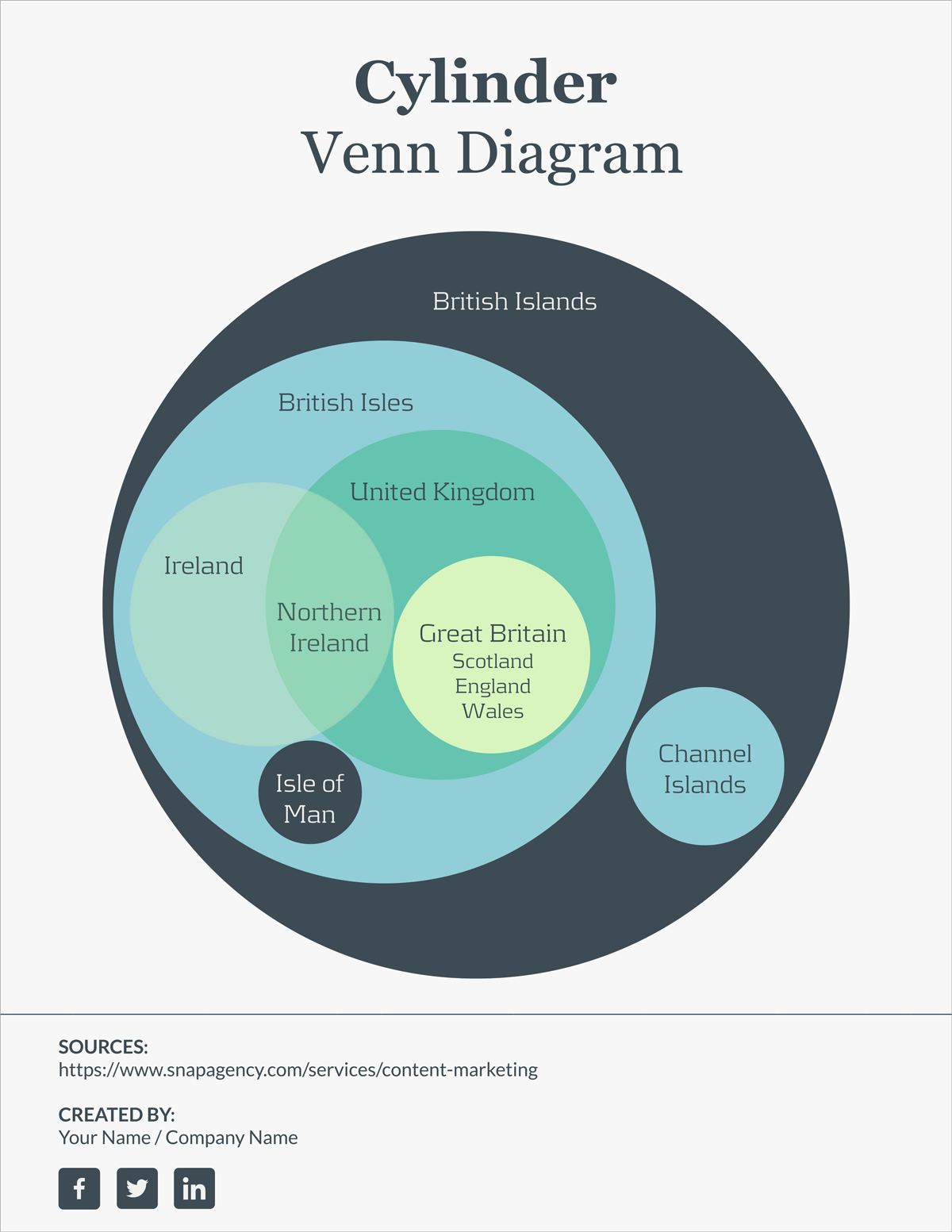 Multi-Layered venn diagram template