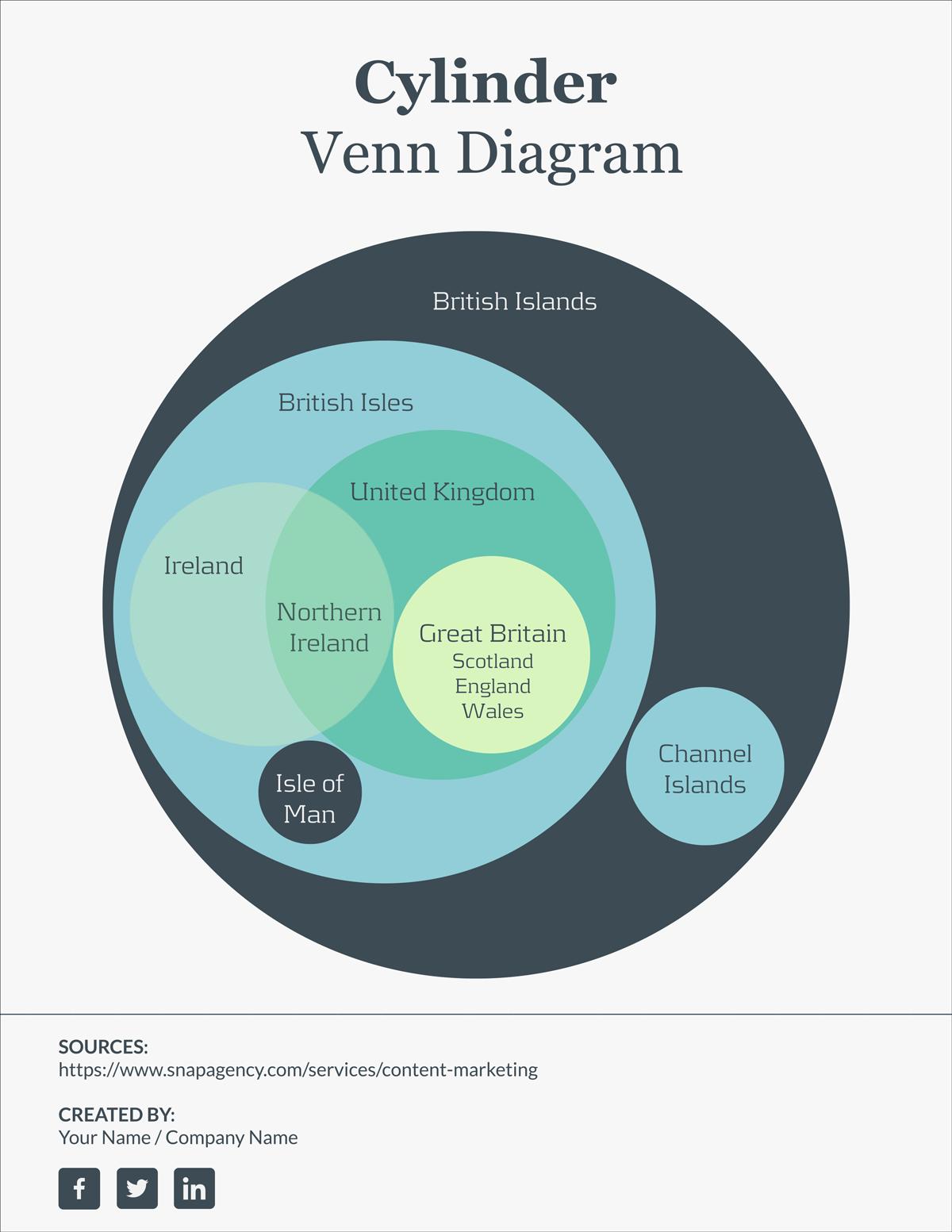 free venn diagram template
