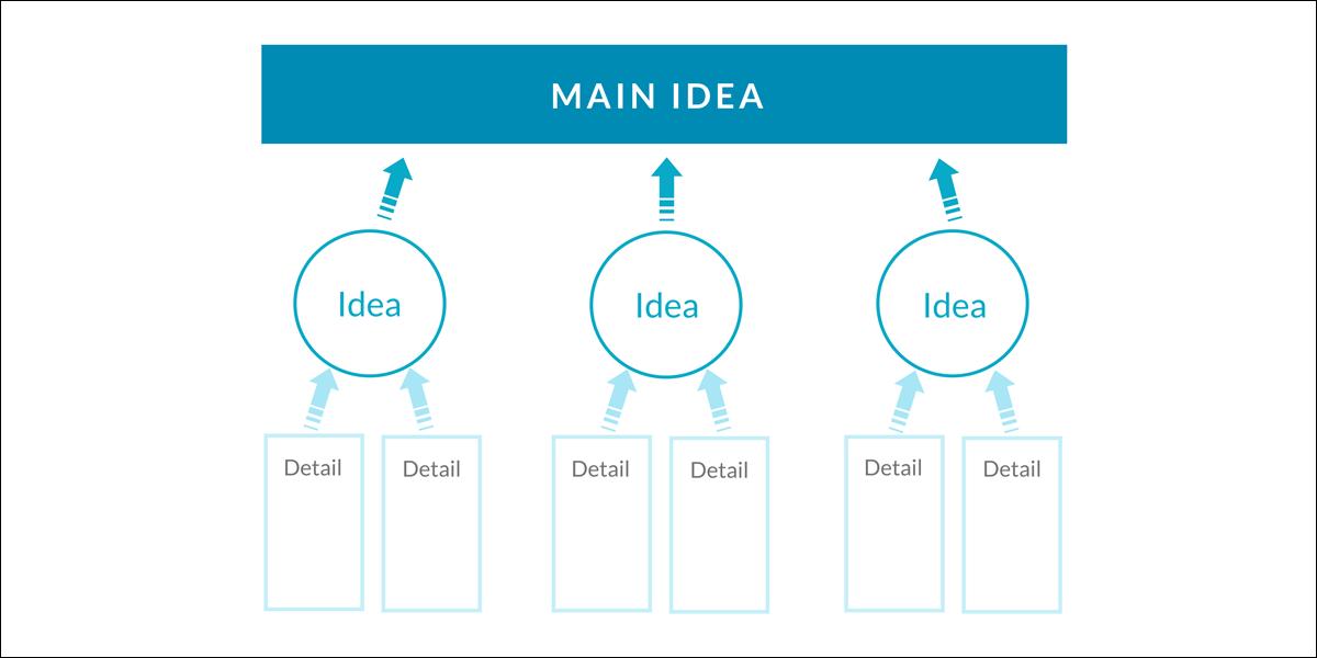 Building-an-Airtight-Case idea map for infographic